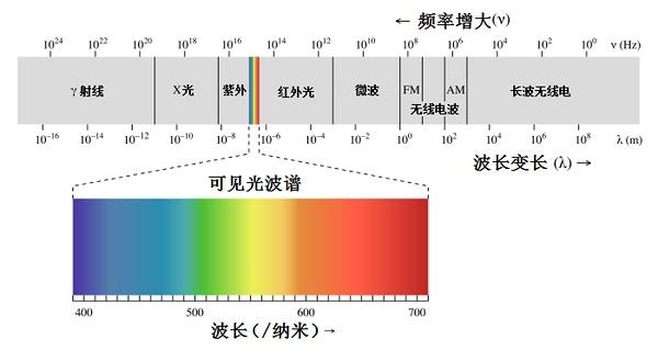 电磁波及电磁波谱