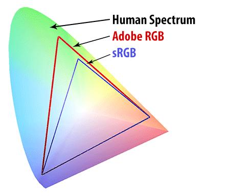 颜色及人眼的色域